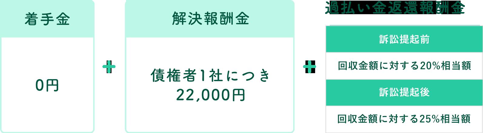 着手金0円+債権者一件につき20,000円+過払金返還報酬金