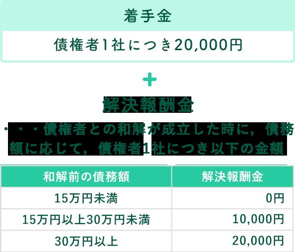 債権者一件につき20,000円+解決報酬金